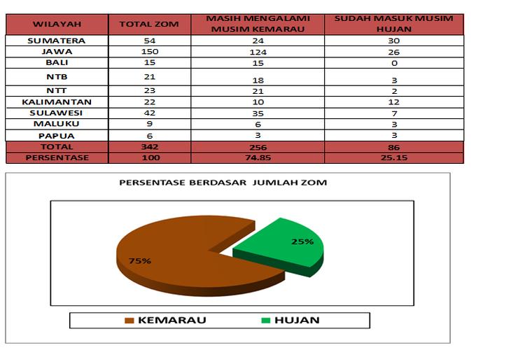 Rekapitulasi perkembangan awal musim hujan 2019 di Indonesia.