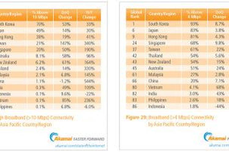 Tabel adopsi koneksi internet broadband di negara-negara wilayah Asia Pasifik, menurut laporan State of the Internet kuartal-III 2013 dari Akamai