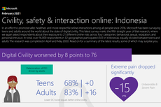 Menilik Penyebab Microsoft Sebut Warganet Indonesia Tidak Sopan Se-Asia Tenggara