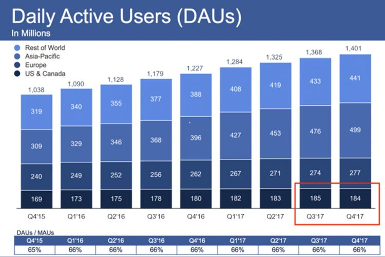 Grafik pengguna aktif harian Facebook menunjukkan penurunan di kuartal 4 2017.