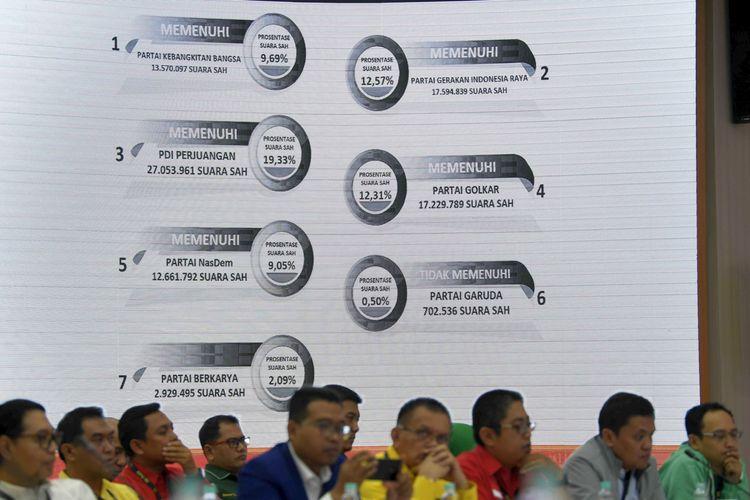 Perwakilan partai politik menyimak paparan perolehan suara saat Rapat Pleno Terbuka Penetapan Kursi dan Calon Terpilih Anggota DPR dan DPD Pemilu 2019 di Jakarta, Sabtu (31/8/2019). Dari 16 partai politik peserta Pemilu 2019, sebanyak sembilan parpol dinyatakan memenuhi ambang batas parlemen. ANTARA FOTO/Puspa Perwitasari/wsj.