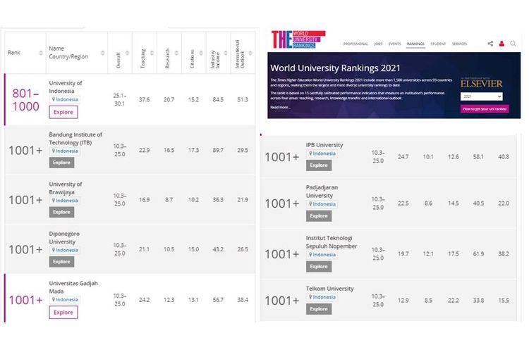 Skor penilaian 9 universitas Indonesia yang masuk perangkingan lembaga pemeringkatan THE Worlds University Rankings 2021.