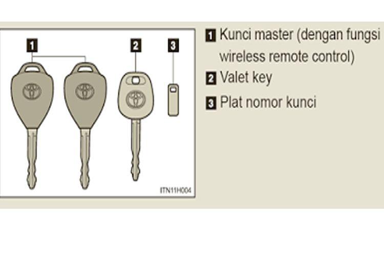 Pelat nomor kunci mobil