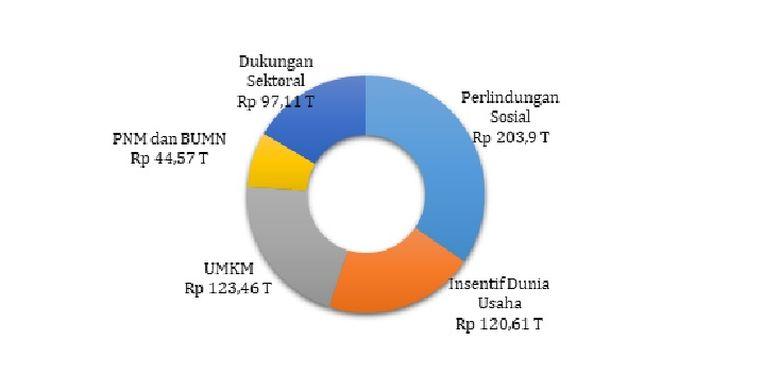 Anggaran Program Pemulihan Ekonomi Nasional (PEN) berdasarkan fungsi