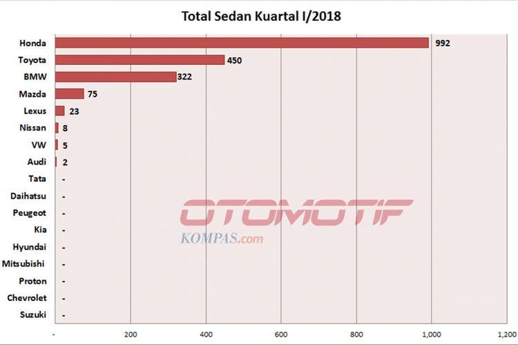 Wholesales sedan kuartal I/2018 (diolah dari data Gaikindo).