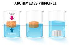 Hukum Archimedes dan Gaya di dalam Air