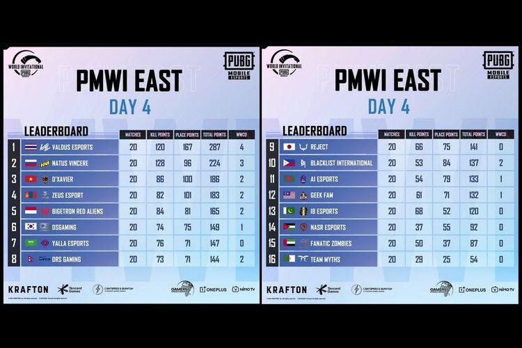 Klasemen akhir PMWI 2021 kategori East.