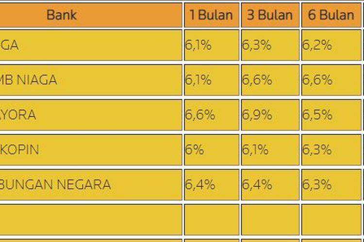 Suku bunga deposito beberapa bank per 19 September 2019