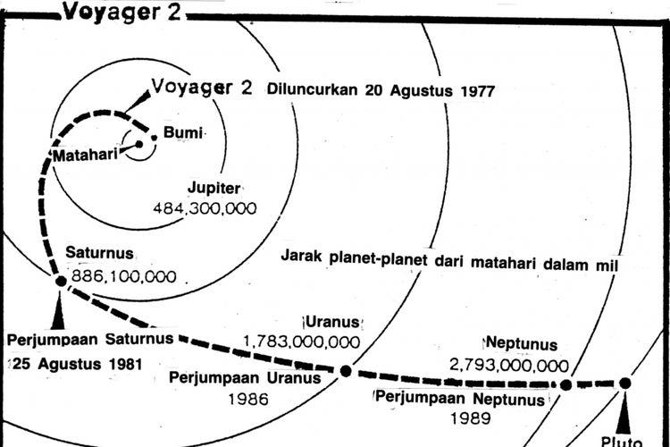 Peta Perjalanan Voyager II