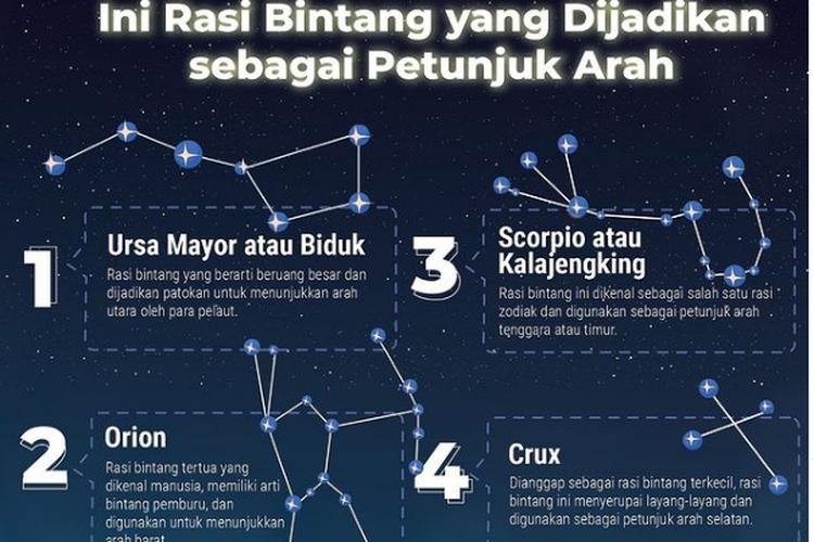 Kementerian Pendidikan dan Kebudayaan Riset Teknologi (Kemendikbud Ristek) melalui akun Instagram resminya membagikan informasi unik terkait rasi bintang yang bisa menunjukkan arah.