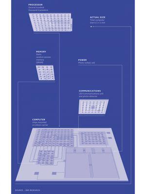 Ilustrasi komponen komputer mungil bikinan IBM.