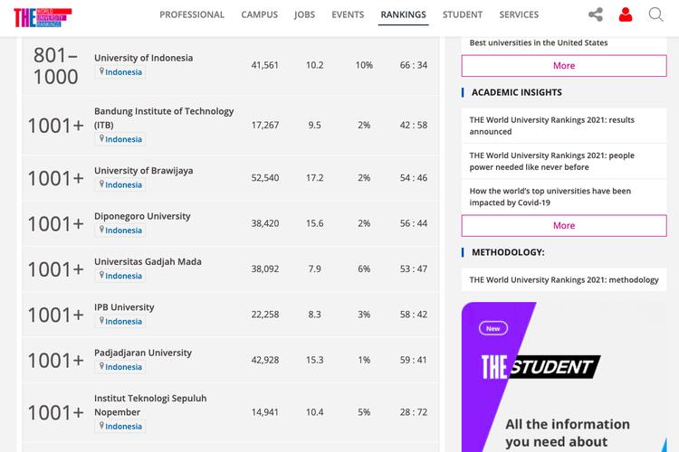 Peringkat universitas di Indonesia yang masuk dalam daftar timeshighereducation.com