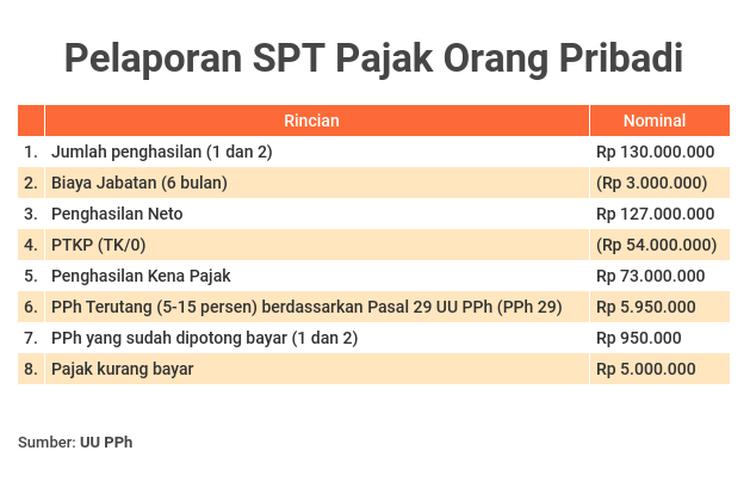 Ilustrasi pelaporan surat pemberitahuan tahunan (SPT) pajak orang pribadi, dengan kasus ada jeda masa kerja di perusahaan yang sama pada tahun berjalan.