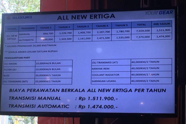 Daftar harga biaya perawatan berkala All-New Ertiga.