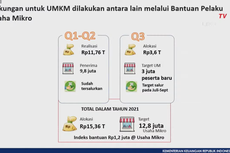 BLT UMKM Tahap 2 Cair untuk 3 Juta Pelaku Usaha, Cek Penerimanya di eform.bri.co.id/bpum