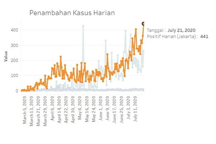 Grafik kasus baru atau kasus harian Covid-19 di Jakarta sejak munculnya kasus perdana sampai 21 Juli 2020. Tambahan kasus baru pada 21 Juli tercatat paling tinggi.