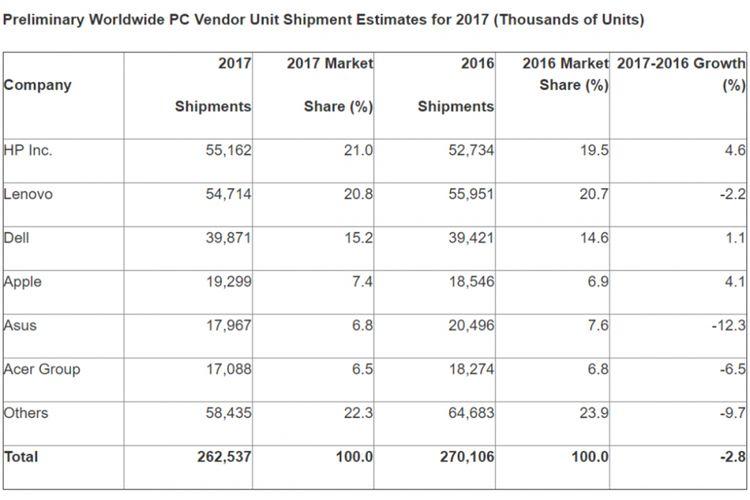 Estimasi firma riset pasar Gartner mengenai angka pengapalan enam pabrikan PC terbesar sepanjang 2017.