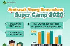 Ribuan Siswa Daftar Myres 2020, Tradisi Riset Madrasah Bergeliat
