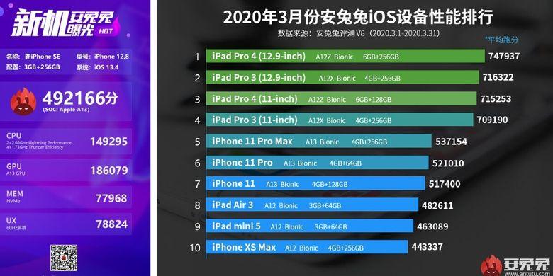 Skor benchmark Antutu iPhone SE 2020 (kiri) dan beberapa perangkat Apple lainnya (kanan).