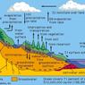 Siklus Air: Pendek, Sedang, dan Panjang