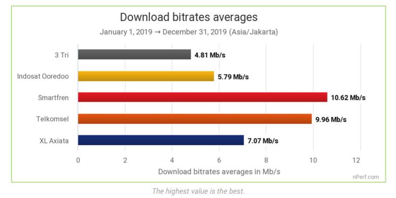 Data kecepatan unduh rata-rata operator seluler di Indonesia pada 2019.