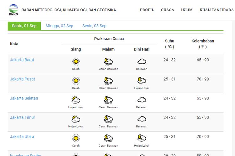 Prakiraan cuaca DKI Jakarta pada 1 September 2018