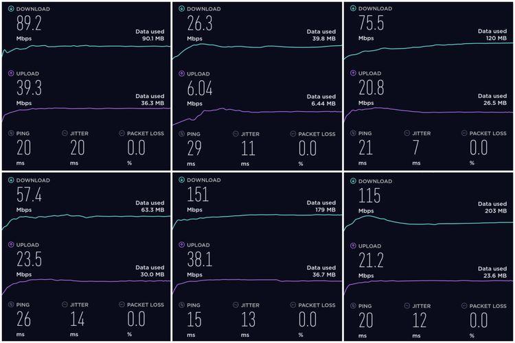 Kecepatan jaringan 4G Telkomsel di 6 titik Jakarta dan Tangerang Selatan.