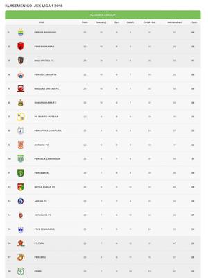 Klasemen Liga 1 2018 hingga pekan ke-23 usai, 24 September 2018.