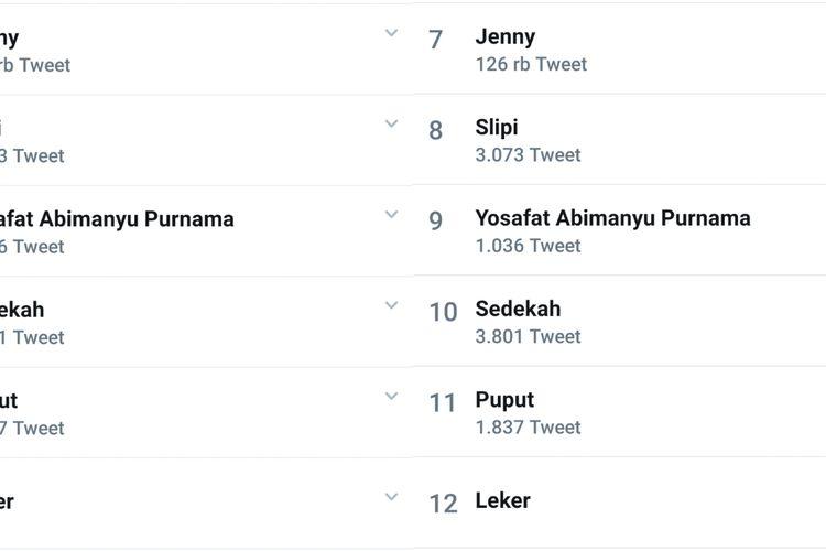 Nama putra pertama Ahok dan Puput, Yosafat Abimanyu Purnama, menduduki daftar trending topic Twitter, Senin (6/1/2020).