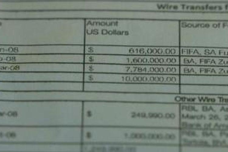 Tiga transaksi dari rekening FIFA ke rekening Concacaf yang dikendalikan Jack Warner