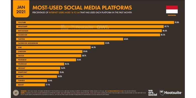 Media sosial yang paling sering digunakan pengguna di Indonesia