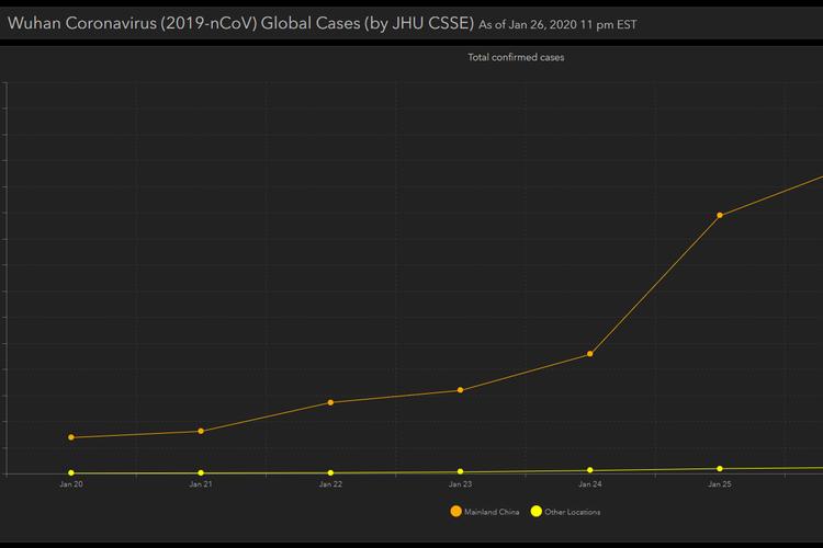 Grafik perkembangan virus corona Wuhan