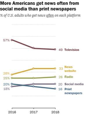 Survei Pew research Center menempatkan media sosial di atas koran sebagai sumber berita.