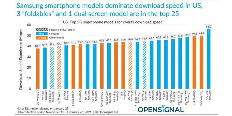 Hasil riset uji kecepatan download smartphone 5G versi Open Signal