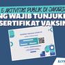 Resmi, Sertifikat Vaksin Covid-19 Jadi Syarat Aktivitas yang Telah Dibuka di Jakarta