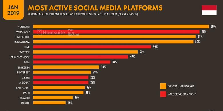 Platform media sosial paling banyak digunakan di Indonesia