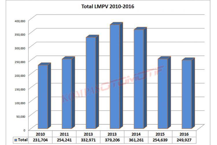 Ceruk pasar LMPV di Indonesia punya porsi terbesar di banding segmen lain.