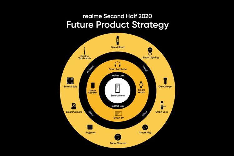 Ilustrasi stratagi Realme Indonesia di semseter 2 2020 yang dinamakan dengan 1+4+N.