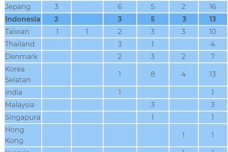 Klasemen update BWF World Tour usai Indonesia Open 2019.