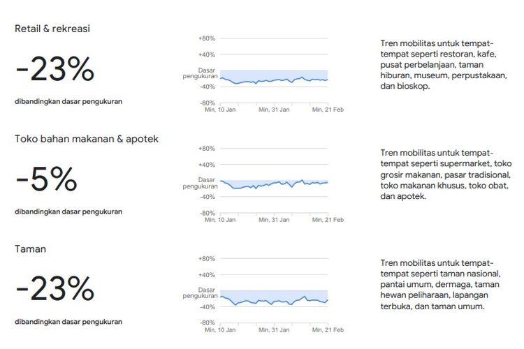 Tingkat kerumunan masyarakat Indonesia berdasarkan laporan Google