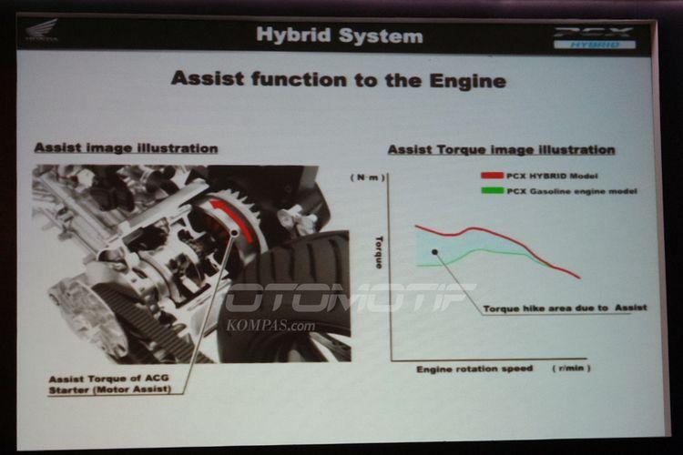Beda torsi pada Honda PCX standar dan Hybrid.