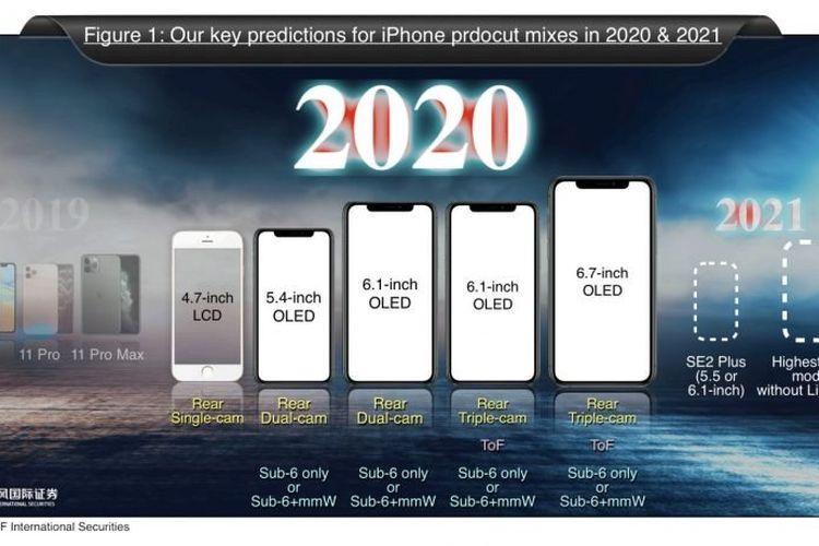 Prediksi Ming-Chi Kuo tentang iPhone 2020.