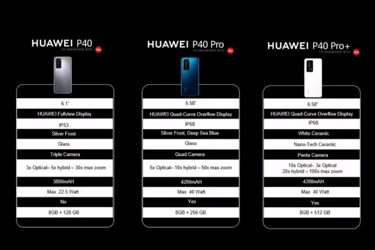 Perbedaan spesifikasi pada Huawei P40, P40 Pro, dan P40 Pro Plus