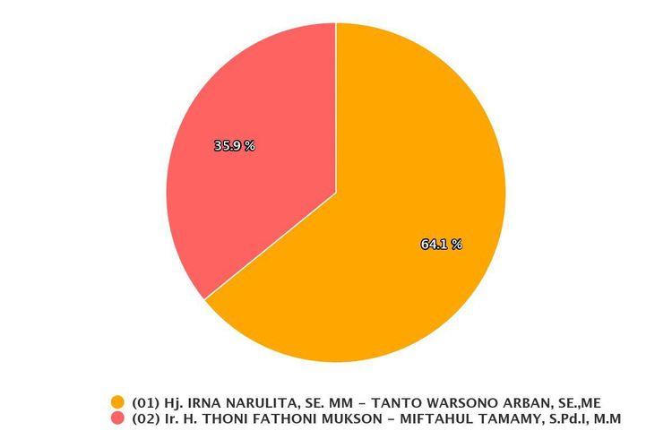 pasangan nomor urut satu Irna Narulita-Tanto Arban sementara unggul di Pilkada Pandeglang dengan 196.765 suara atau 64,1 persen.