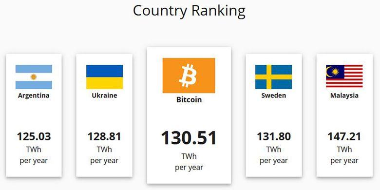 Perbandingan perkiraan konsumsi listrik jaringan Bitcoin dengan sejumlah negara di dunia