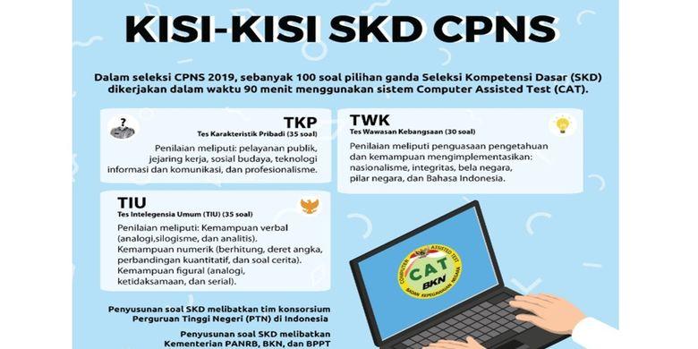 Kisi Kisi Lengkap Soal Skd Cpns 2019 Apa Saja Isinya Halaman All Kompas Com