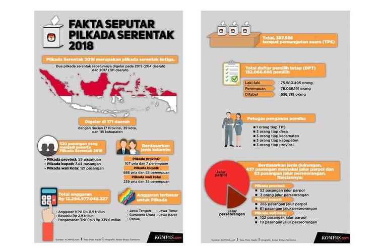 Infografik fakta-fakta seputar Pilkada Serentak 2018.