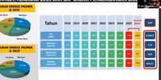 Pada 2025, Ditjen EBTKE Target PLTBG Capai Kapasitas 5,5 GW