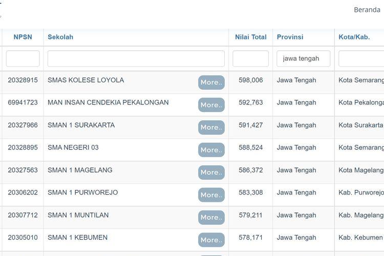 Daftar sekolah terbaik di Jawa Tengah berdasarkan nilai UTBK 2021.