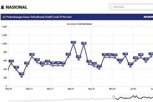 Melihat 5 Puncak Grafik Kasus Baru Covid-19 di Indonesia